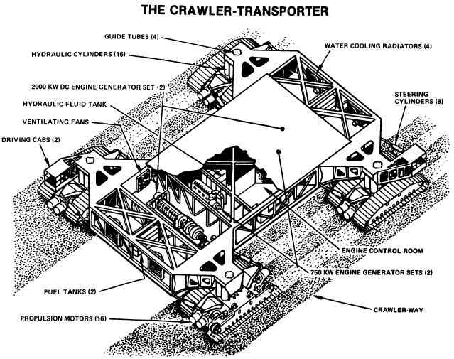 Schematic of the Crawler-Transporter