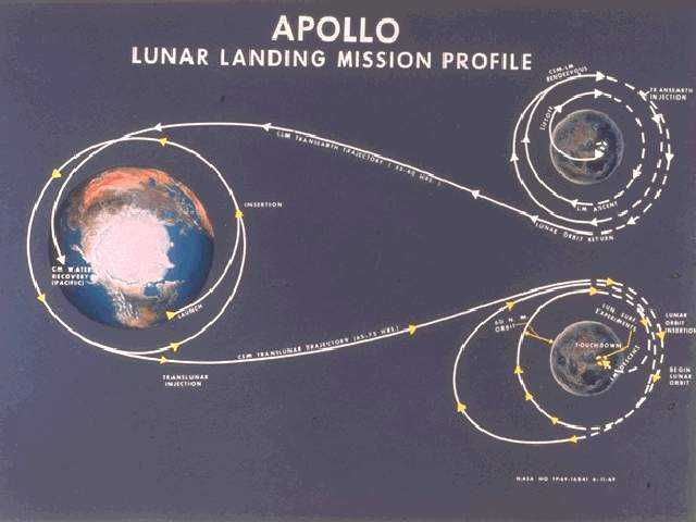 The Moon Apollo 11 Leaves - Pics about space